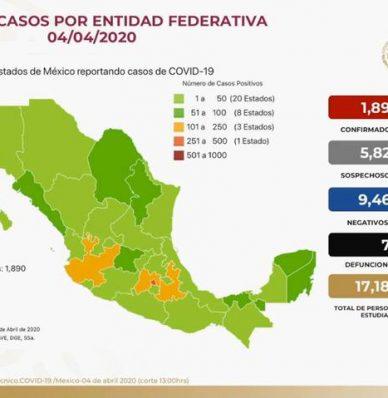 Confirman 2 mil 143 casos positivos de covid-19 en México